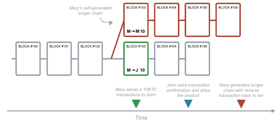 illustration blockchain