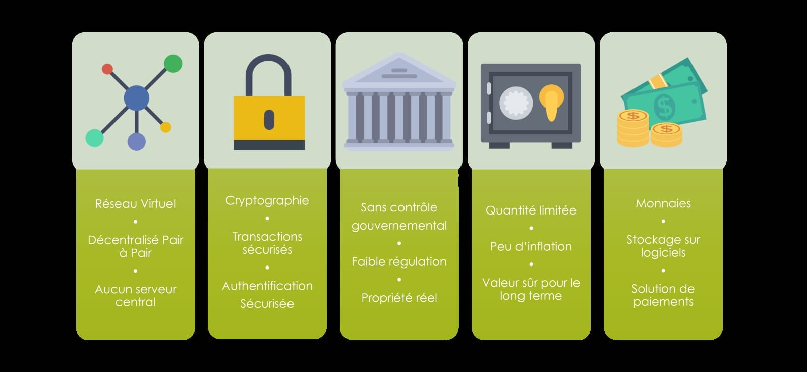 description of cryptocurrencies