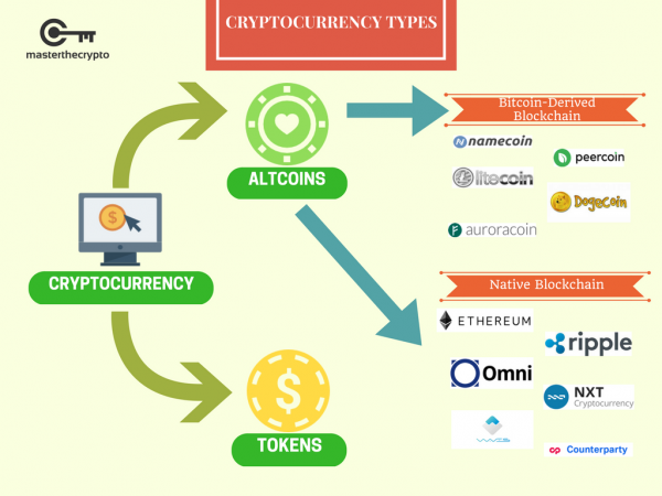 difference between altcoin and token