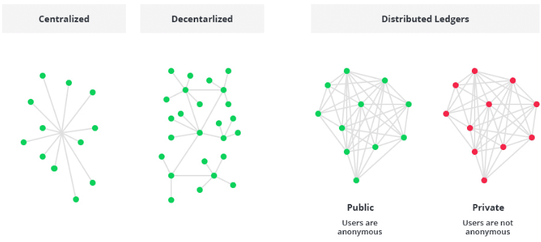 The different types of Blockchain